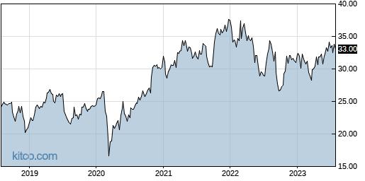 CSX 5-Year Chart