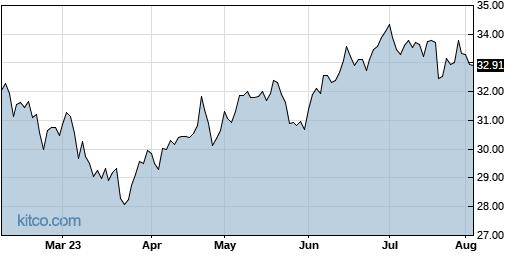 CSX 6-Month Chart
