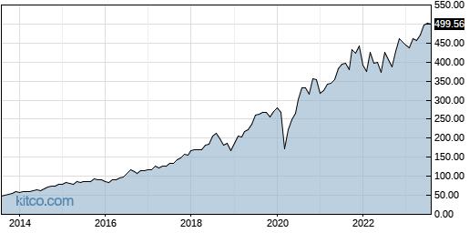 CTAS 10-Year Chart