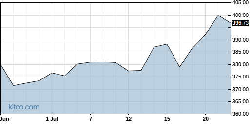 CTAS 1-Month Chart