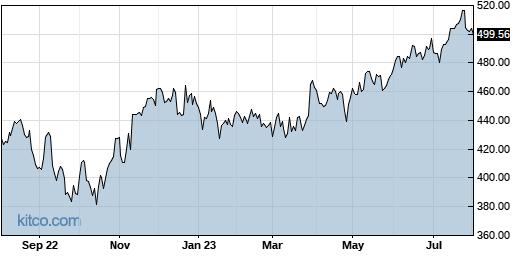 CTAS 1-Year Chart