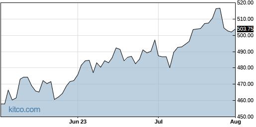CTAS 3-Month Chart