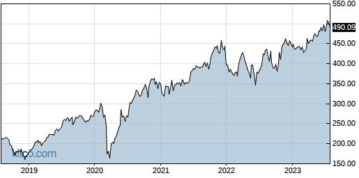 CTAS 5-Year Chart