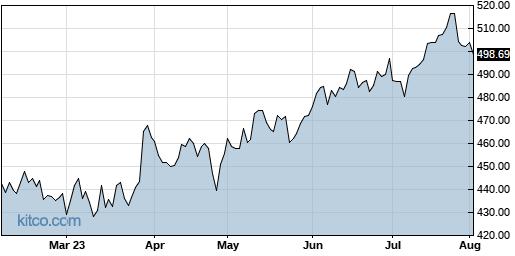 CTAS 6-Month Chart