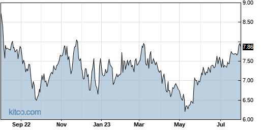 CTG 1-Year Chart