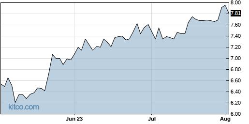 CTG 3-Month Chart
