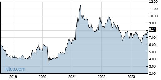 CTG 5-Year Chart