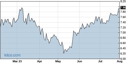 CTG 6-Month Chart