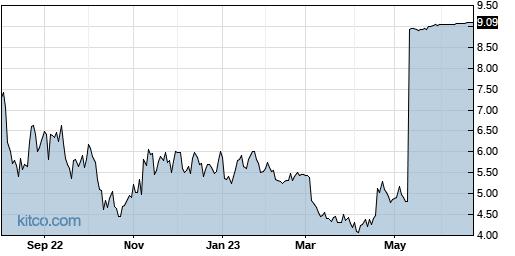 CTIC 1-Year Chart