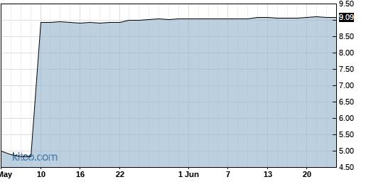 CTIC 3-Month Chart
