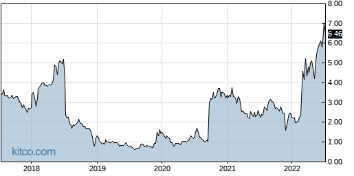 CTIC 5-Year Chart