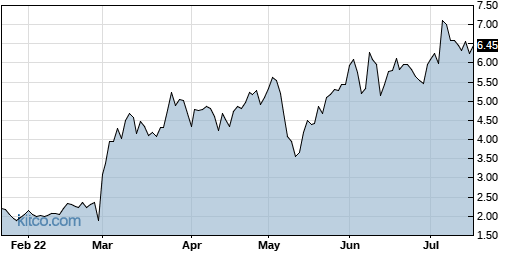 CTIC 6-Month Chart