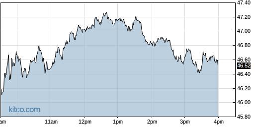 CTLT 1-Day Chart