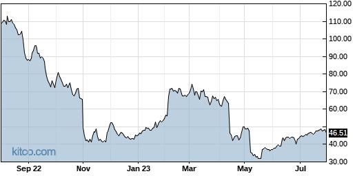 CTLT 1-Year Chart