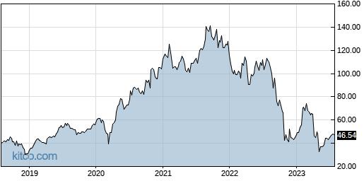 CTLT 5-Year Chart