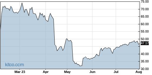 CTLT 6-Month Chart