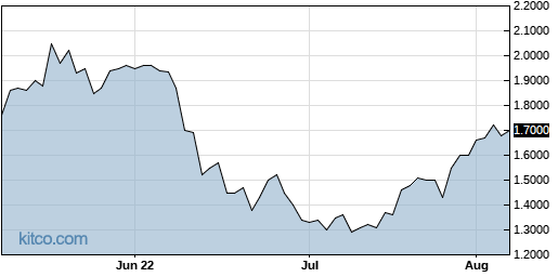 CTRM 3-Month Chart