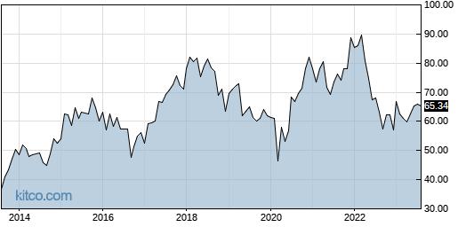 CTSH 10-Year Chart