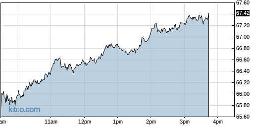 CTSH 1-Day Chart