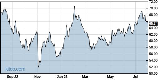 CTSH 1-Year Chart