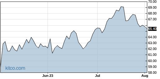 CTSH 3-Month Chart