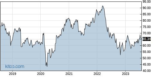 CTSH 5-Year Chart