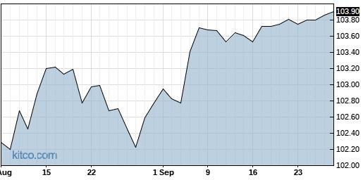CTXS 1-Year Chart