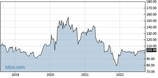 CTXS 5-Year Chart