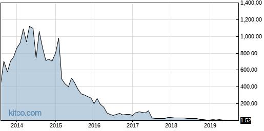 CUR 10-Year Chart