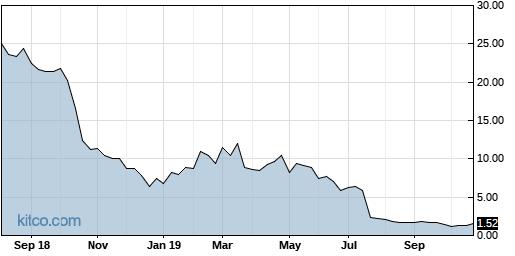 CUR 5-Year Chart