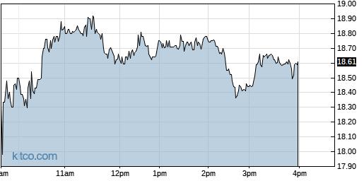 CUTR 1-Day Chart