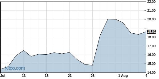 CUTR 1-Month Chart
