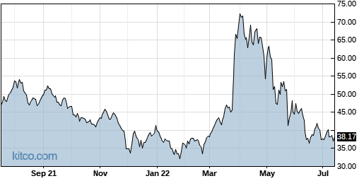 CUTR 1-Year Chart