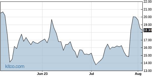CUTR 3-Month Chart