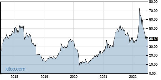 CUTR 5-Year Chart