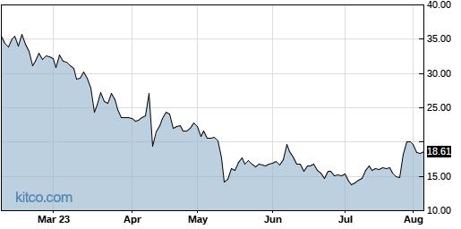 CUTR 6-Month Chart