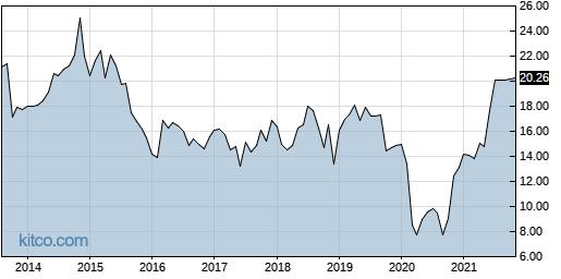 CVA 10-Year Chart