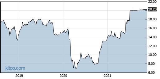 CVA 5-Year Chart