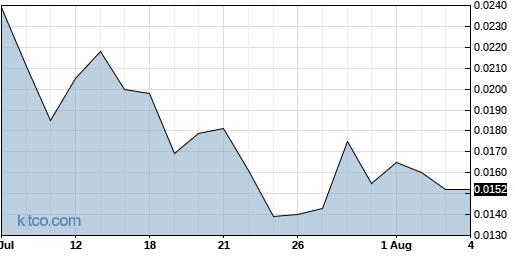 CVAT 1-Month Chart