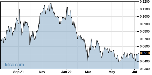 CVAT 1-Year Chart