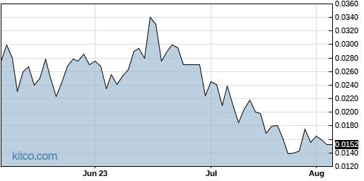 CVAT 3-Month Chart