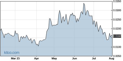 CVAT 6-Month Chart