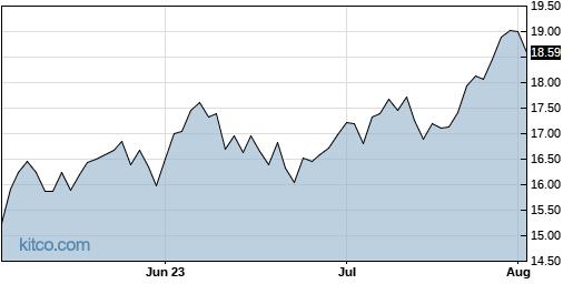 CVE 3-Month Chart
