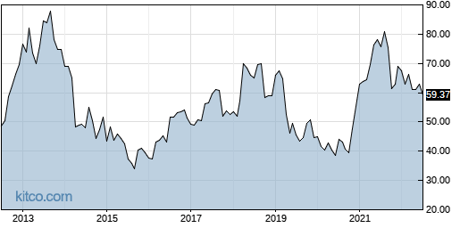CVLT 10-Year Chart