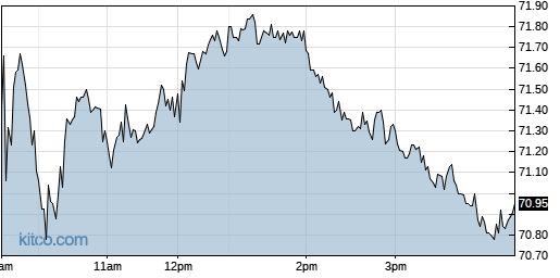 CVLT 1-Day Chart
