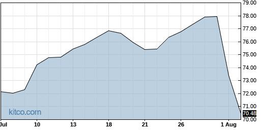 CVLT 1-Month Chart