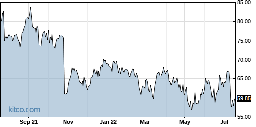 CVLT 1-Year Chart