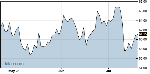 CVLT 3-Month Chart
