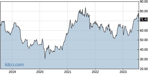 CVLT 5-Year Chart