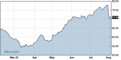 CVLT 6-Month Chart
